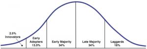 Marketing Diffusion Curve