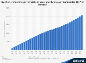 Facebook User Growth