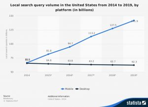 Mobile and Desktop Search Query Volume